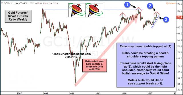 gold-silver-ratio-could-be-creating-head-shoulders-top-july-31.jpg (1294×675)