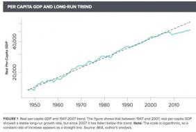 What Recovery? The Great Recession Is Still With Us, New Study Finds | Zero Hedge