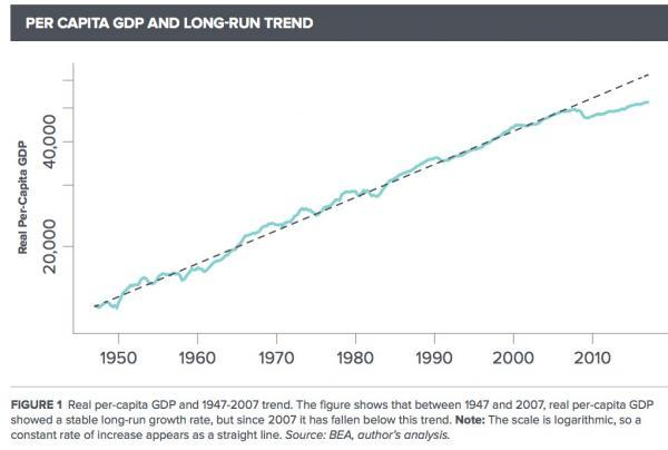 What Recovery? The Great Recession Is Still With Us, New Study Finds   Zero Hedge