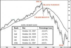Logarithmic-Chart-Stock-Market-Crash-1929.jpg (553×373)