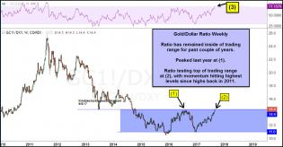 gold-dollar-ratio-testing-top-of-trading-range-with-momentum-lofty-sept-5.jpg (1294×674)