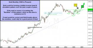 gold-monthly-inverse-head-and-shoulders-neckline-test-sept-7.jpg (1294×675)