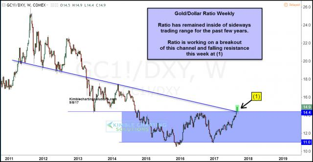 joe-friday-gold-dollar-ratio-multi-year-breakout-in-play-sept-8.jpg (1296×674)