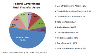 The Fed's Financial Accounts: What Is Uncle Sam's Largest Asset? - dshort - Advisor Perspectives
