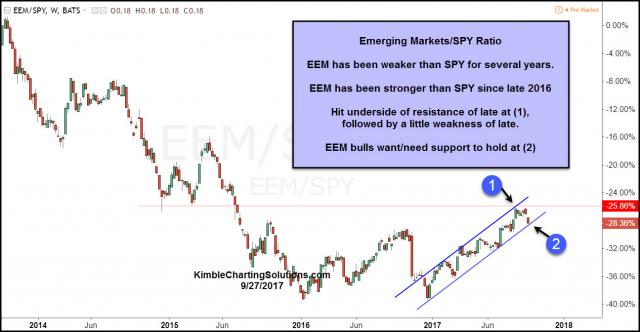 eem-spy-ratio-testing-support-after-hitting-resistance-sept-27.jpg (1295×673)