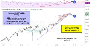 qqq-testing-rising-wedge-support-with-lower-momentum-sept-28.jpg (1296×672)