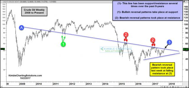 Crude-oil-creates-bearish-reversal-pattern-at-falling-resistance-oct-2.jpg (1569×732)