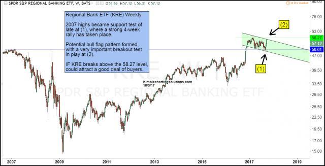 regional-bank-testing-bull-flag-breakout-level-oct-3.jpg (1306×669)