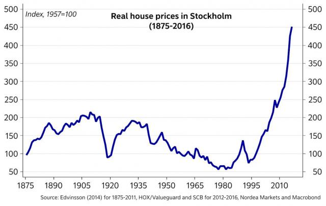 real house prices in stockholm.jpg (1108×701)