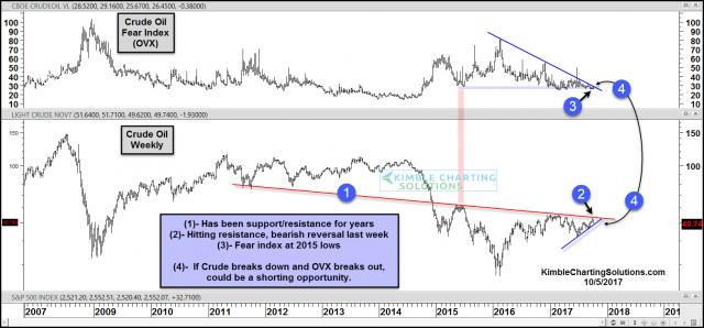 joe-friday-potential-time-to-short-crude-oil-oct-6.jpg (1569×733)