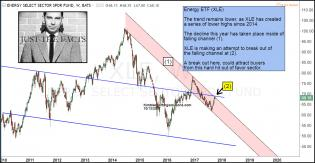 xle-testing-key-breakout-level-oct-13-1.jpg (1295×672)