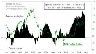 Treasury-Bund Spread .jpg