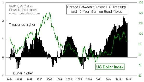 Treasury-Bund Spread .jpg