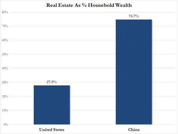 Unprecedented Housing Bailout Revealed, As China Property Sales Drop For First Time In 30 Months | Zero Hedge