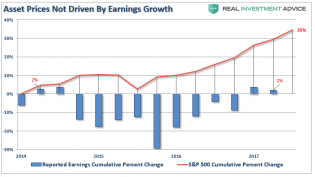 Asset-Prices-Earnings-Growth-102017.png (804×452)