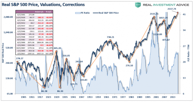 SP500-Price-Corrections-102017.png (982×517)