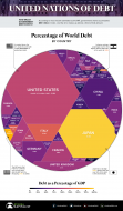 $63 Trillion of World Debt in One Visualization