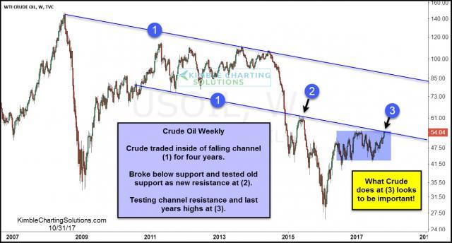 Crude-Oil-testing-dual-resistance-oct-31.jpg (1261×678)