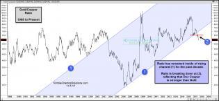 gold-copper-ratio-breaking-10-year-rising-support-nov-1.jpg (1570×732)