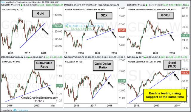 gold-miners-and-steel-6-pack-testing-support-nov-2.jpg (1271×748)