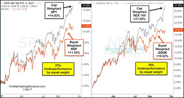 cap-weighted-equal-weighted-spy-ndx-ytd-performance-nov-6.jpg (1263×673)