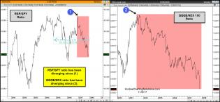 rsp-spy-qqqe-ndx-ratios-diverging-for-a-good-period-of-time-nov-6.jpg (1564×730)