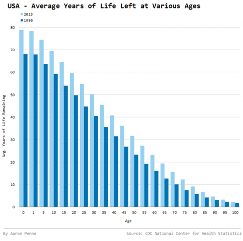 Average Years of Life Left - USA (1950 vs 2013) [OC] : dataisbeautiful