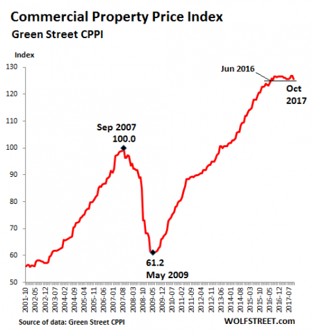 Brick-and-Mortar Meltdown Sinks Property Prices | Zero Hedge
