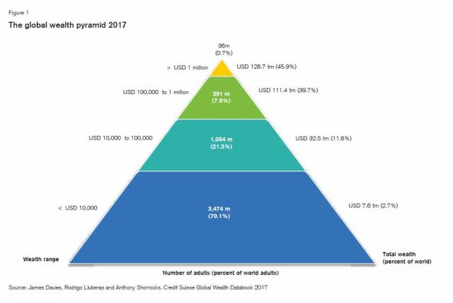 wealth pyramid 2017.jpg (997×667)