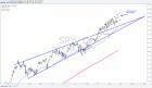 Weekly Markets Anlaysis