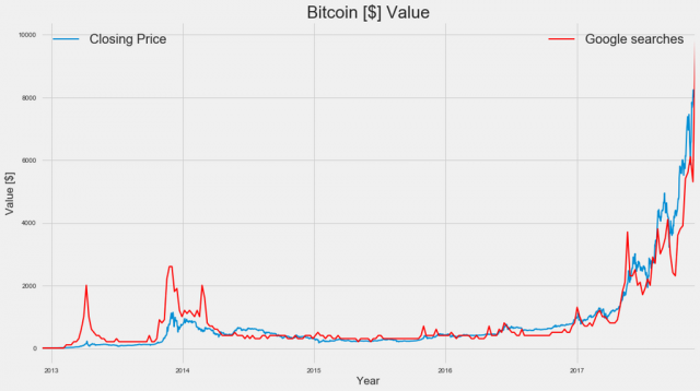 The more the Bitcoin is worth, people search for it more. The more people search for it, the more it's worth. [OC] : dataisbeaut