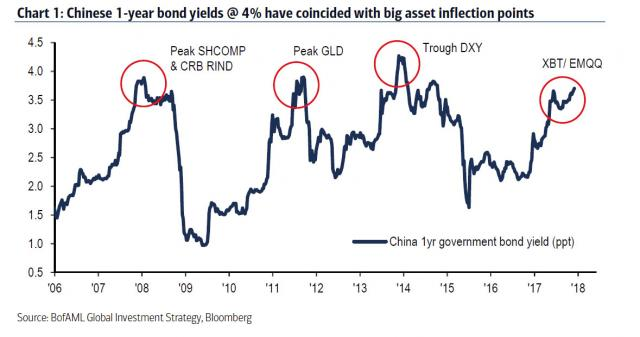 China 1Yr bond yield.jpg (1179×621)