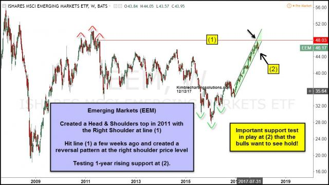 emerging-markets-testing-rising-support-dec-12.jpg (1191×673)