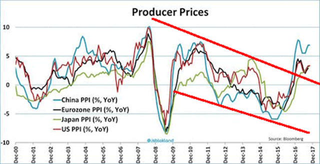 Producer Prices.png