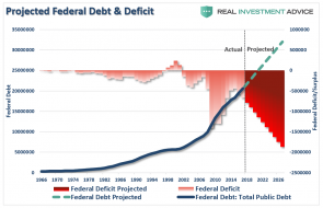 Federal-Debt-Deficit-Projections-121517.png (1047×674)
