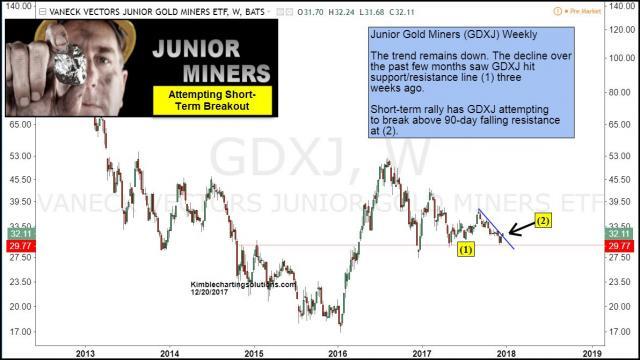 junior-miners-attempting-short-term-breakout-dec-20.jpg (1192×672)