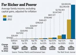 """Wealth Effect"" = Widening Wealth Inequality 