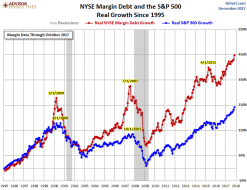 Peak Good Times? Stock Market Risk Spikes To New High | Zero Hedge