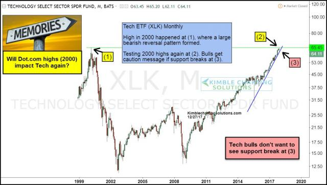 tech-etf-xlk-have-a-memory-at-2000-highs-dec-27.jpg (1190×674)
