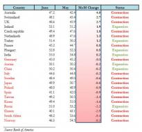 June Global PMI Summary: Euro Area Slowdown Is Beginning To Impact The Rest Of The World | ZeroHedge