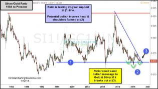 silver-gold-ratio-could-be-creating-a-bullish-inverse-head-shoulders-at-20-year-support-jan-12th.jpg (1196×678)