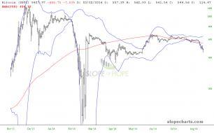 slopechart_$BTC_2014_return-to-220DSMA.jpg