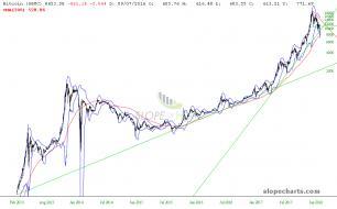 slopechart_$BTC_long_term_2-2-18.jpg
