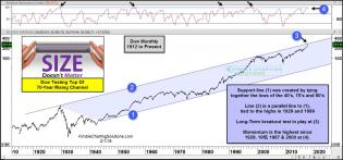 dow-testing-top-of-70-year-channel.jpg (1569×734)