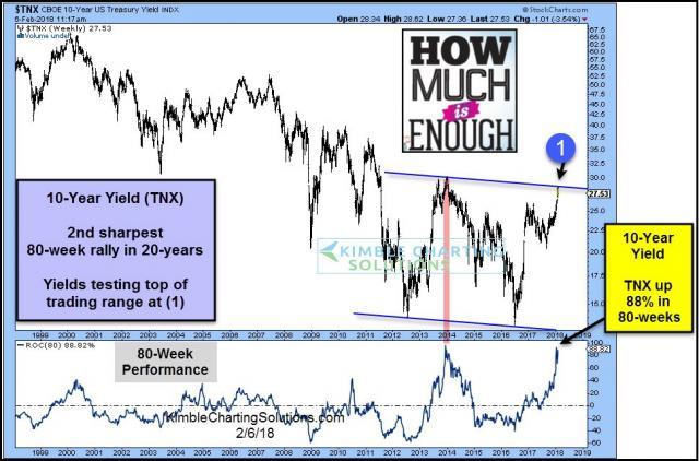 10-year-yield-up-88-percent-in-80-weeks-is-it-enough-feb-6.jpg (969×640)
