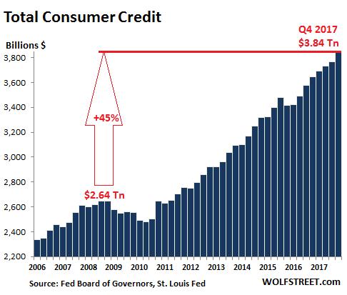 US-consumer-credit-total-2017-Q4.png