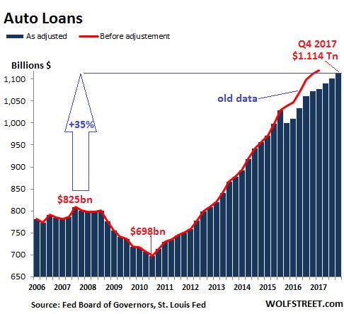 US-consumer-credit-auto-2017-Q4.png