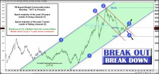 tr-commodity-index-break-out-or-break-down-feb-17.jpg (1565×733)