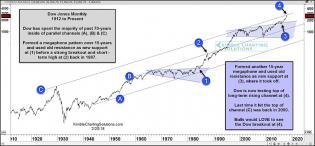 dow-jones-industrial-megaphone-price-pattern-chart-long-term-technical-analysis.jpg (891×414)
