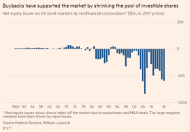 Whatever hopes we had for an investment-led recovery, the majority of the Trump tax boom is going into share buybacks .